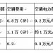 宁夏中卫分公司通过圆形房包塔通信基站解决一系列难题